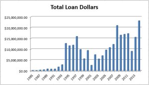 Mercy Loan Fund Total Loan Dollars Graph